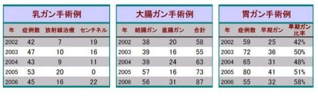 各がんのアウトカム(2002年~2006年)