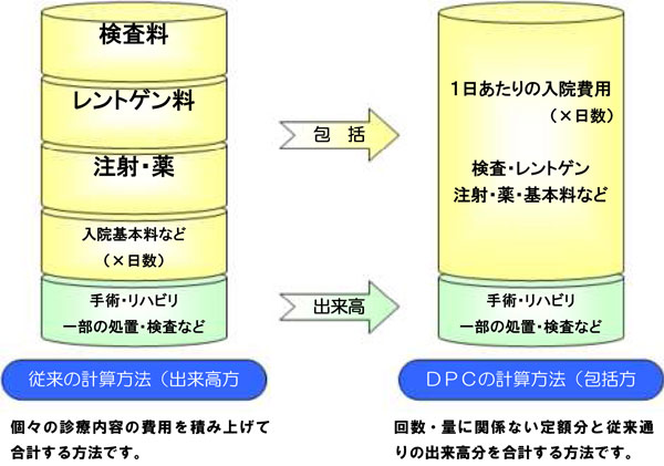 dcp包括評価方式