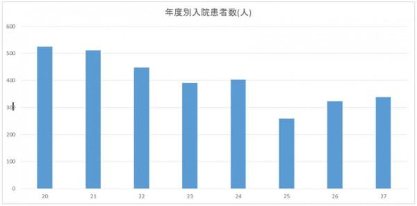 年度別入院患者数(平成20年度~平成27年度)