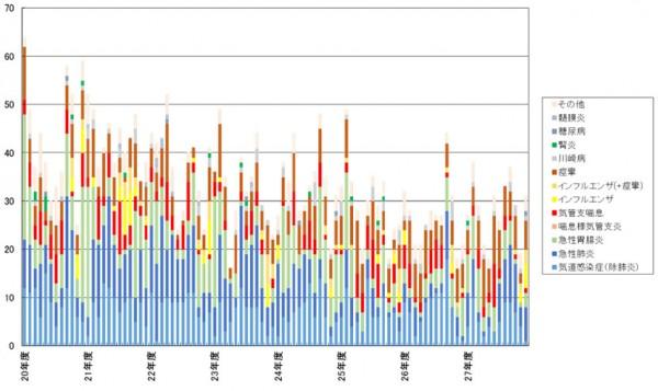 小児科の入院月別内訳(平成20年度~平成27年度)