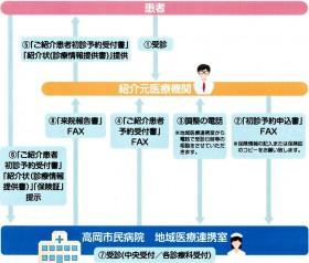 紹介患者の初診・検査予約システム