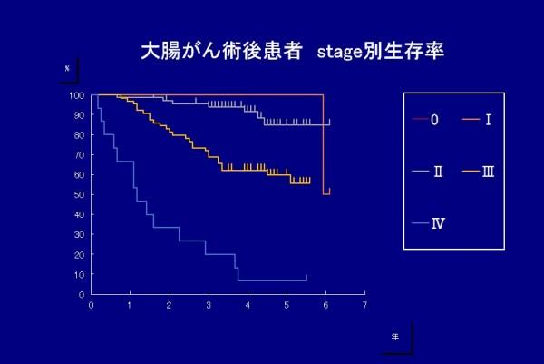 大腸がんの5年生存率