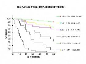 胃がんの5年生存率