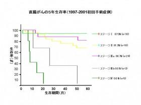 直腸がんの5年生存率(1997-2001年初回手術症例)