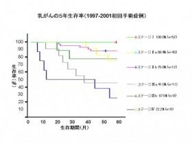 乳がんの5年生存率(1997-2001年初回手術症例)