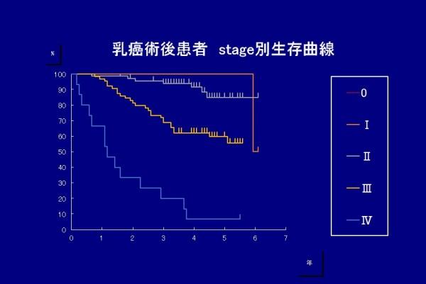 乳がんの5年生存率