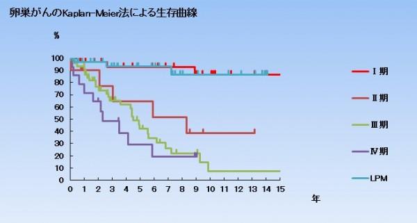 卵巣がんの5年生存率