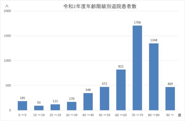 令和2年度年齢階級別退院患者数