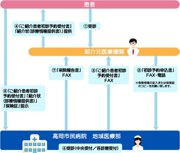 紹介患者の初診・検査予約システム 利用方法