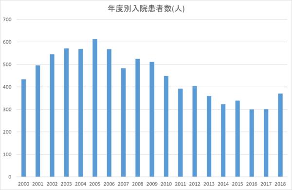 年度別入院患者数(平成12年度~平成30年度)