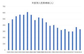 年度別入院患者数(平成12年度~平成31年度)