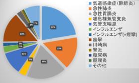 入院疾患内訳(平成12年度~平成30年度)